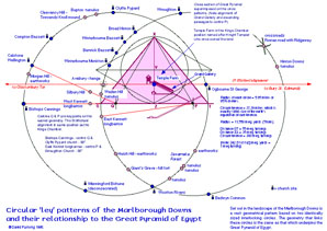 Circular 'ley' patterns of the Marlborough Downs and their relationship to the Great Pyramid of Egypt